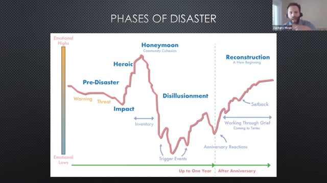 2nd Waves: Disaster Preparedness for the Long Haul - Trauma Symposium (6-18-20)