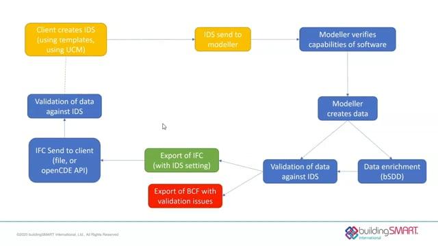 The buildingSMART International 'Technical Roadmap' and 'Ecosystem of Digital Twins'. FMBIM will happen.