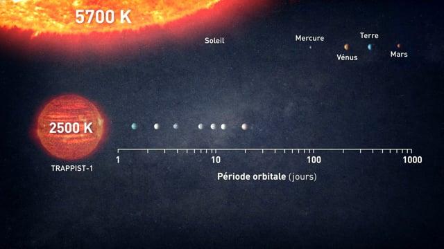 [6/9] Le système exoplanétaire Trappist-1