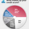 Credit Bureau Reports