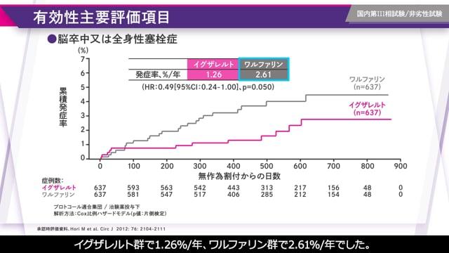 堀 正二先生:J-ROCKET AFから見えてきた日本の実臨床の特性