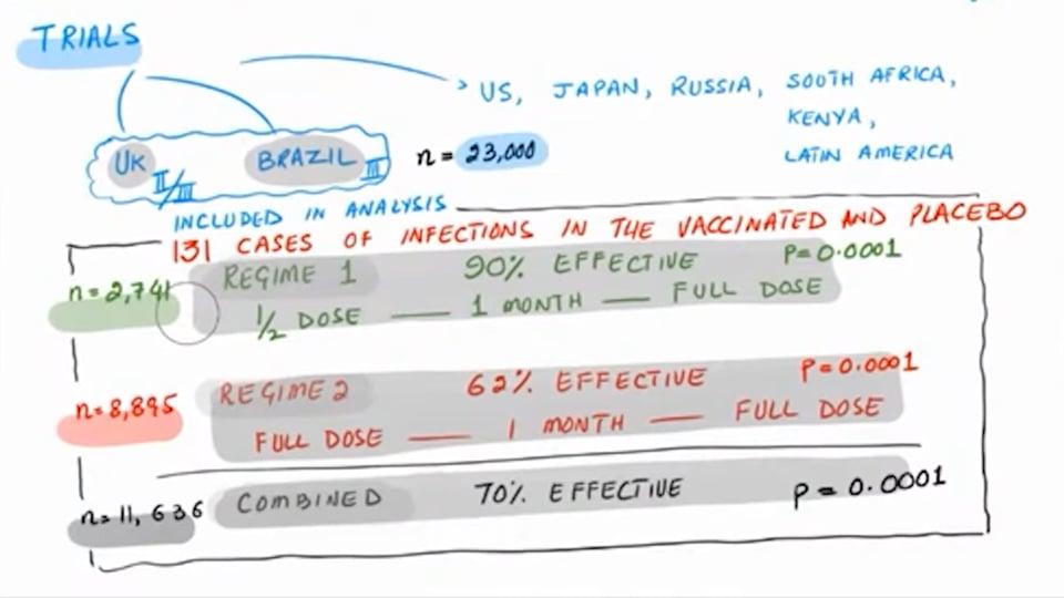 AstraZeneca Vaccine is 62% and 90% Effective