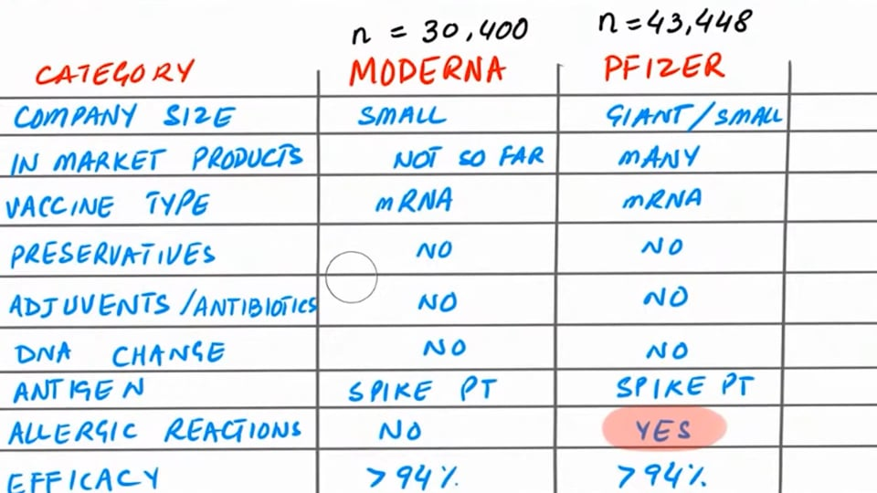Moderna VS Pfizer: Which is better