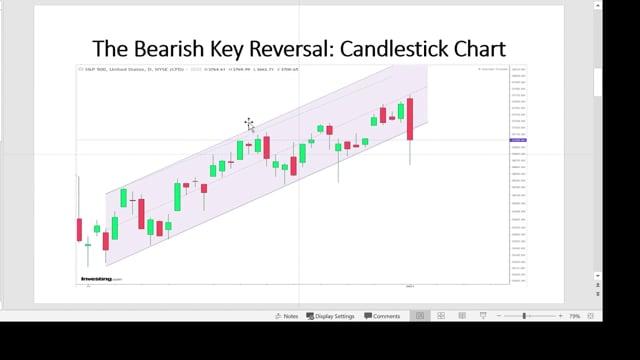 The Bearish Key Reversal Pattern