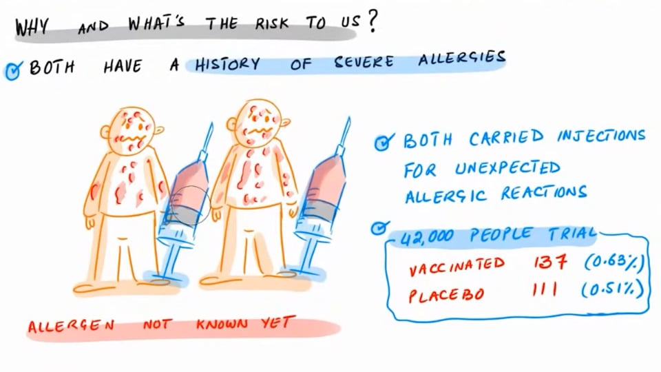 Allergic Reactions to Pfizer-BionTech Vaccine in UK