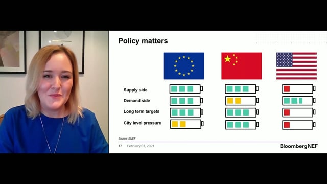 "Watch ""<h3>BNEF Talk: Understanding Europe's EV Market by Aleksandra O'Donovan, Head of Electrified Transport, BloombergNEF</h3>"""
