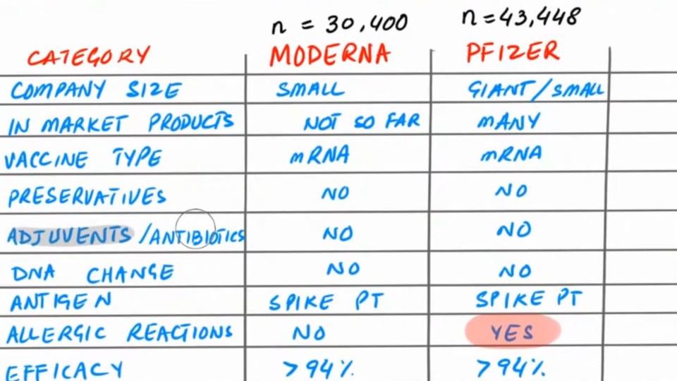Moderna vs. Pfizer-BioNTech Vaccines - An Initial Comparison