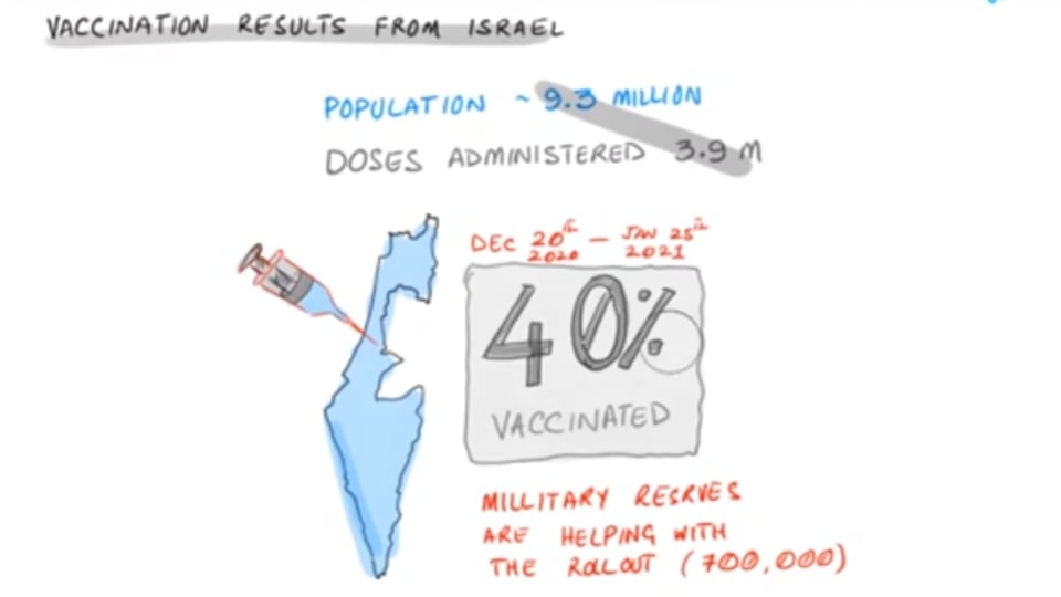 Vaccination Results From Israel