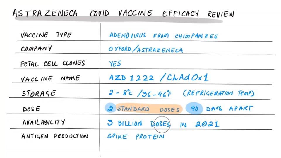 AstraZeneca Vaccine Efficacy Update