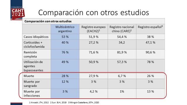 CO2 HEMOFILIA ADQUIRIDA EN ARGENTINA ESTUDIO MULTICÉNTRICO DE LA VIDA REAL - Dr Fernando Chuliber