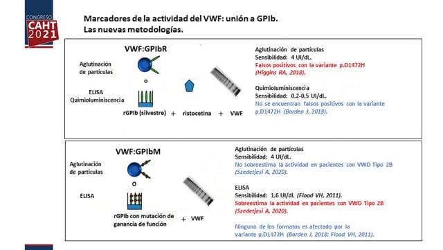 Marcadores de la actividad del VWF: unión a GPIb y a colágeno. Estado actual y perspectivas - Dra Fabiana Alberto