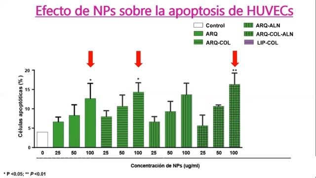 CO6 EFECTO ANTIINFLAMATORIO DE NANOVESICULAS ARQUEOLIPÍDICAS SOBRE CÉLULAS ENDOTELIALES HUMANAS - Dra Nancy Charó