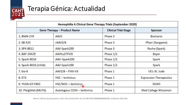 Simposio Satélite 6 - Biomarin TERAPIA GÉNICA EN HEMOFILIA - Dra María Eva Mingot