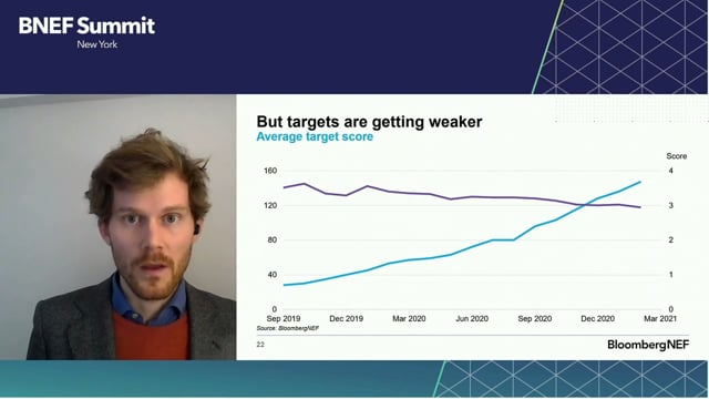 """Watch """"<h3 class=""""taFHO sc-jqCOkK jbhBLB"""">BNEF Talk: The Net-Zero Bug - Charting the Spread of Corporate Net-Zero by Jonas Rooze, Head of Corporate Sustainability Research, BloombergNEF</h3>"""""""
