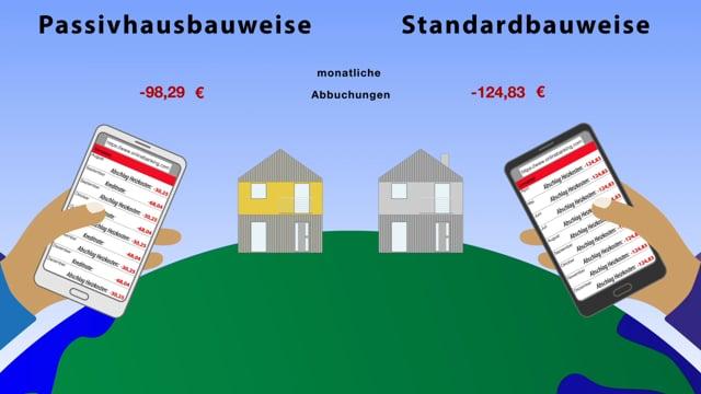 1 EURO Heizen - das Passivhaus rechnet sich vom ersten Tag an und schont ganz nebenbei das Klima.