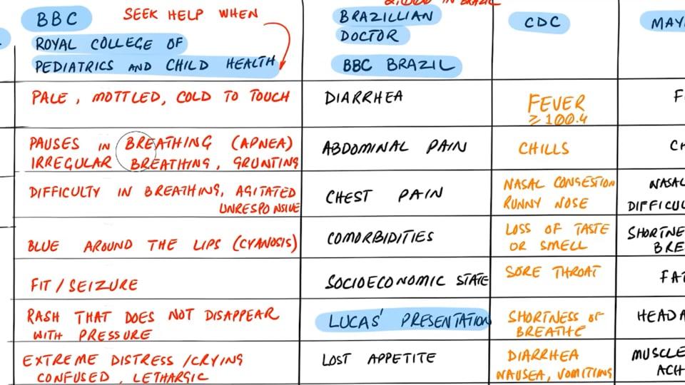 Covid 19 Symptoms in Kids