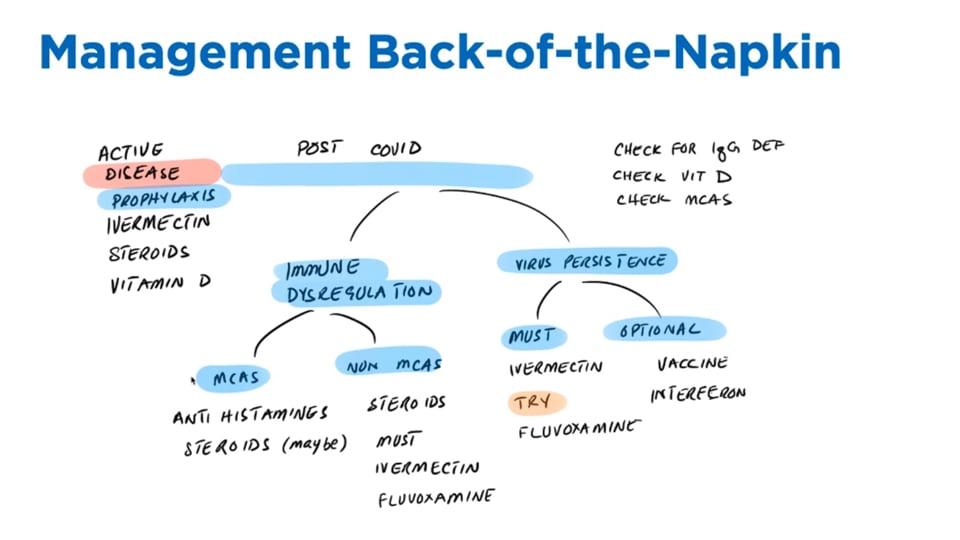 COVID Long Haul Management Protocol