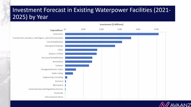 The Economic Impact of Ongoing Investment in Waterpower Facilities