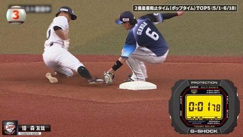 【パーソル パ・リーグTV GREAT PLAYS presented by G-SHOCK】2塁盗塁阻止タイム(ポップタイム)TOP5は!?