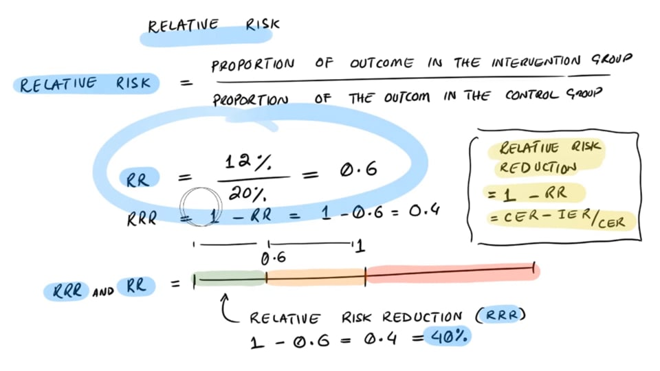 Absolute Risk Reduction vs Relative Risk Reduction