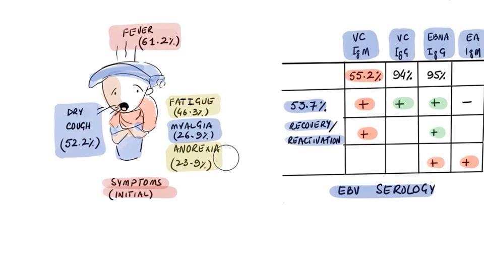 Epstein Barr Virus Reactivation in COVID