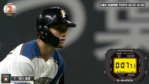 【パーソル パ・リーグTV GREAT PLAYS presented by G-SHOCK】2塁打到達時間TOP5は!?