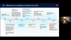 SheerIDEA Innovation Lab - Best Practices for Marketing to Veterans