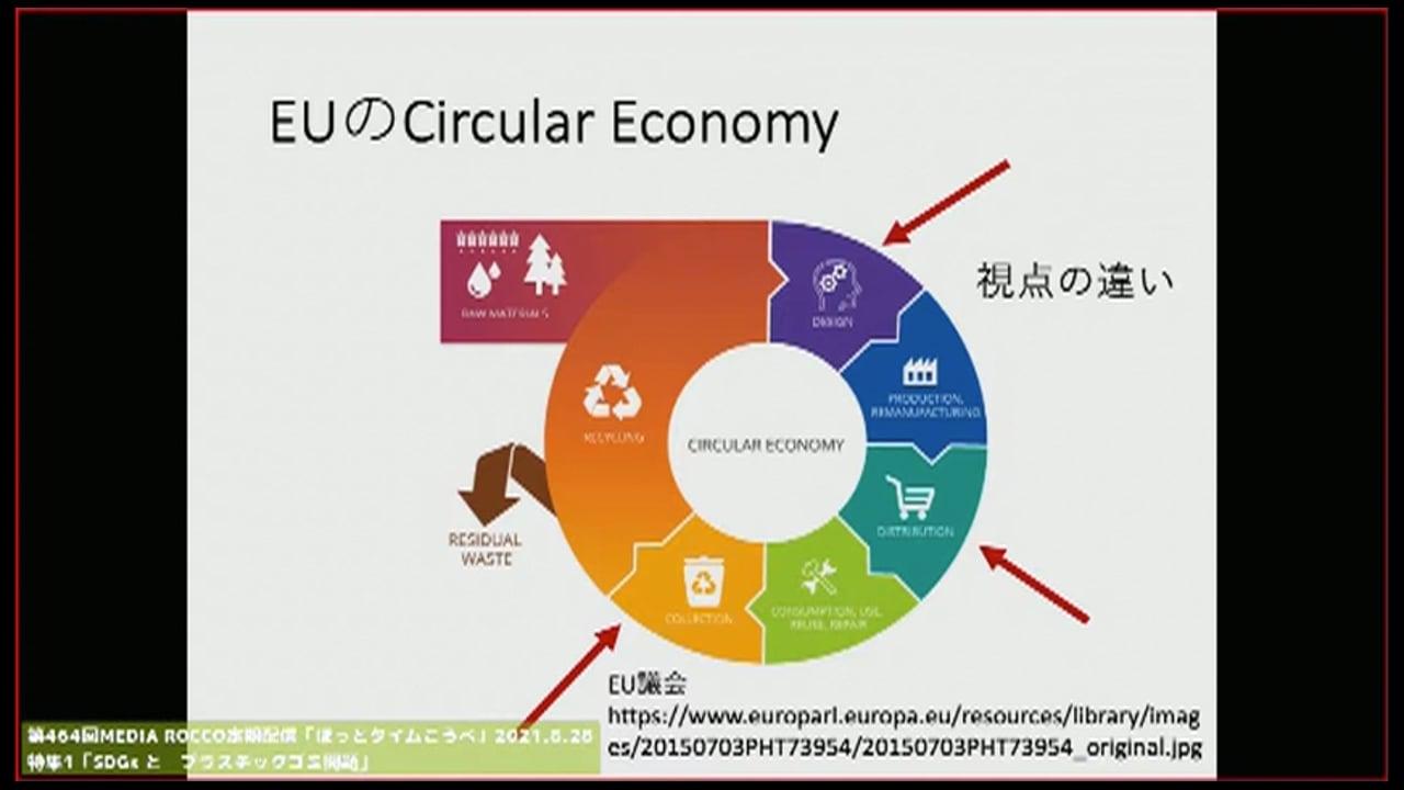 第464回MEDIA ROCCO定期配信 特集1 「SDGsとプラスチックゴミ問題」2021.8.28(1/2)