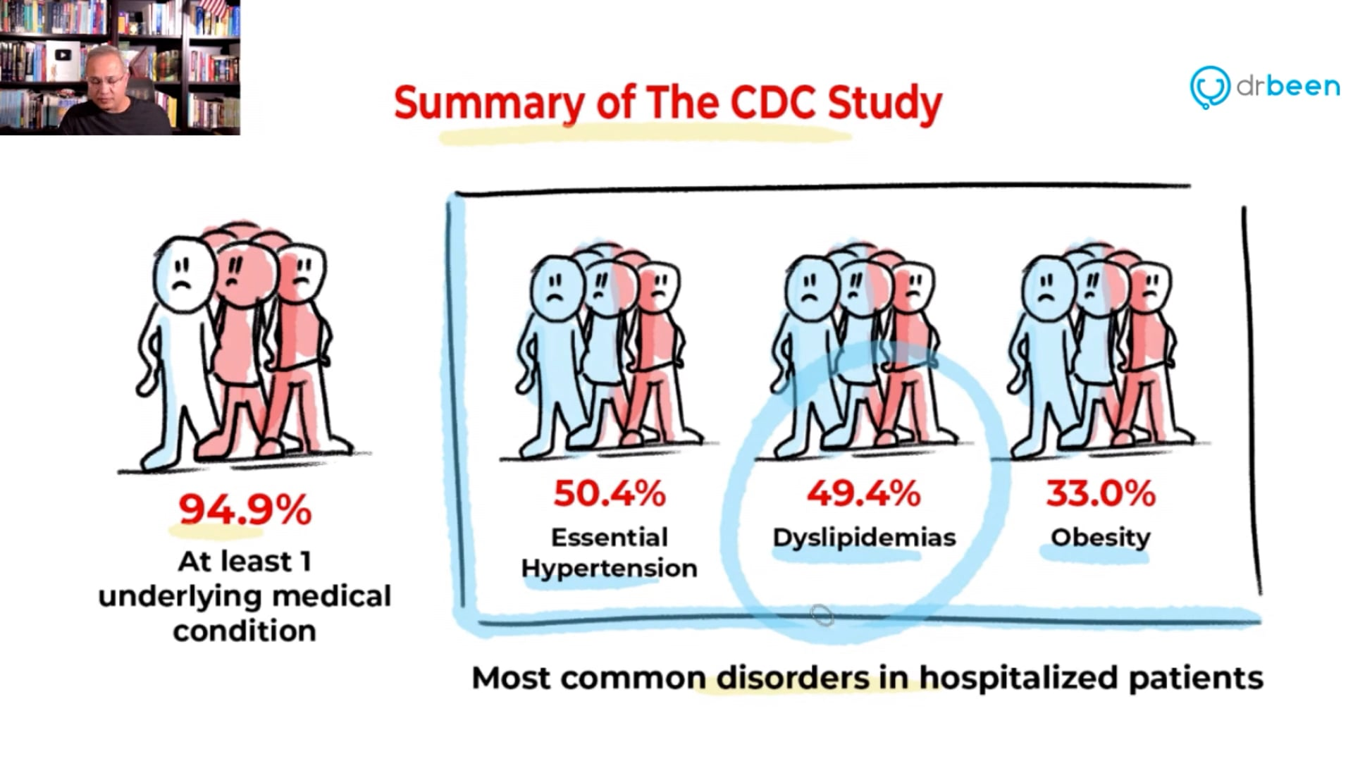 CDC Study - Who Is At Risk of Severe COVID-19