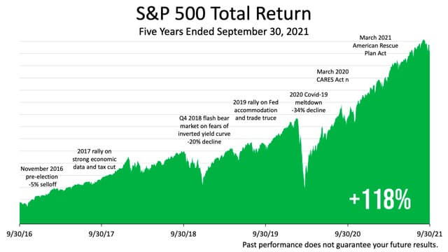 Are The Five Stocks Driving The Market's Great Returns Overvalued?