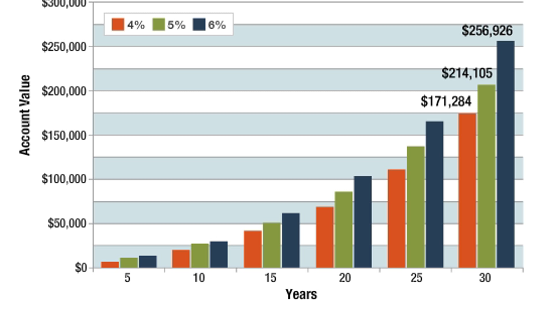 Retirement Savings: The Big Difference a Little Bit Extra Could Make