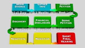 Divorce Law in Florida