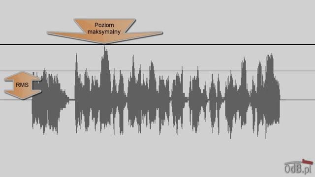 Zwiększanie głośności materiału audio
