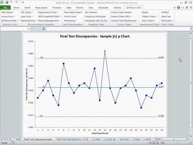 SPC Automotive Case Study - Final Test Defects p chart