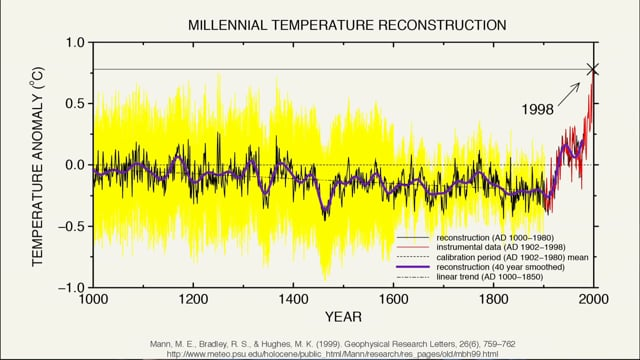 CCC 11 Climate Change Over the Past Millennium