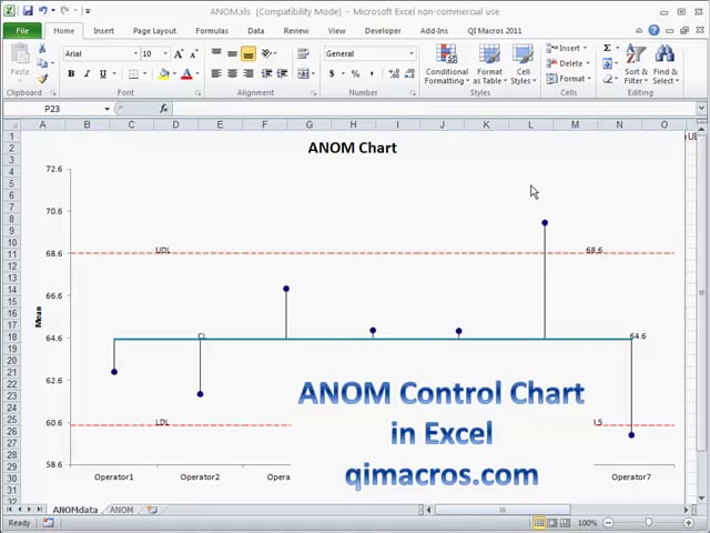 ANOM (Analysis of Means) Control Chart in Excel