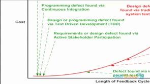 Agile Testing with Microsoft Tools: Present and Future