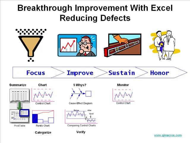 Breakthrough Improvement Excel Process Defects
