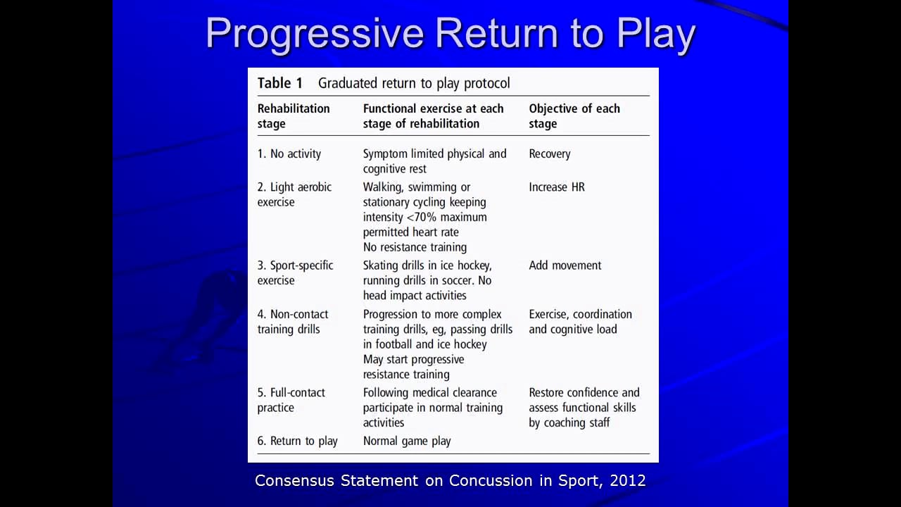 Return to Play Considerations and Concerns