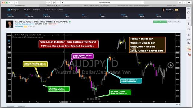Price Action Indicator - Price Patterns That Work!