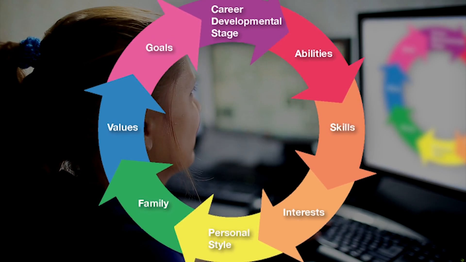 Career Assessment and The Highlands Whole Person Method (Explainer Video)