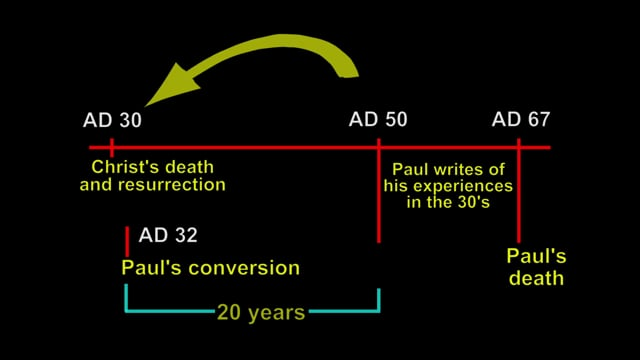 Does Paul Help us With the Gap Between the Dead of Jesus and the Time of the First Gospel?