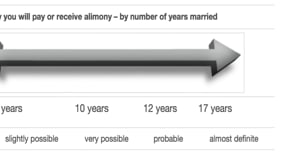 How Long Do I Need to Be Married to Get Alimony in Florida