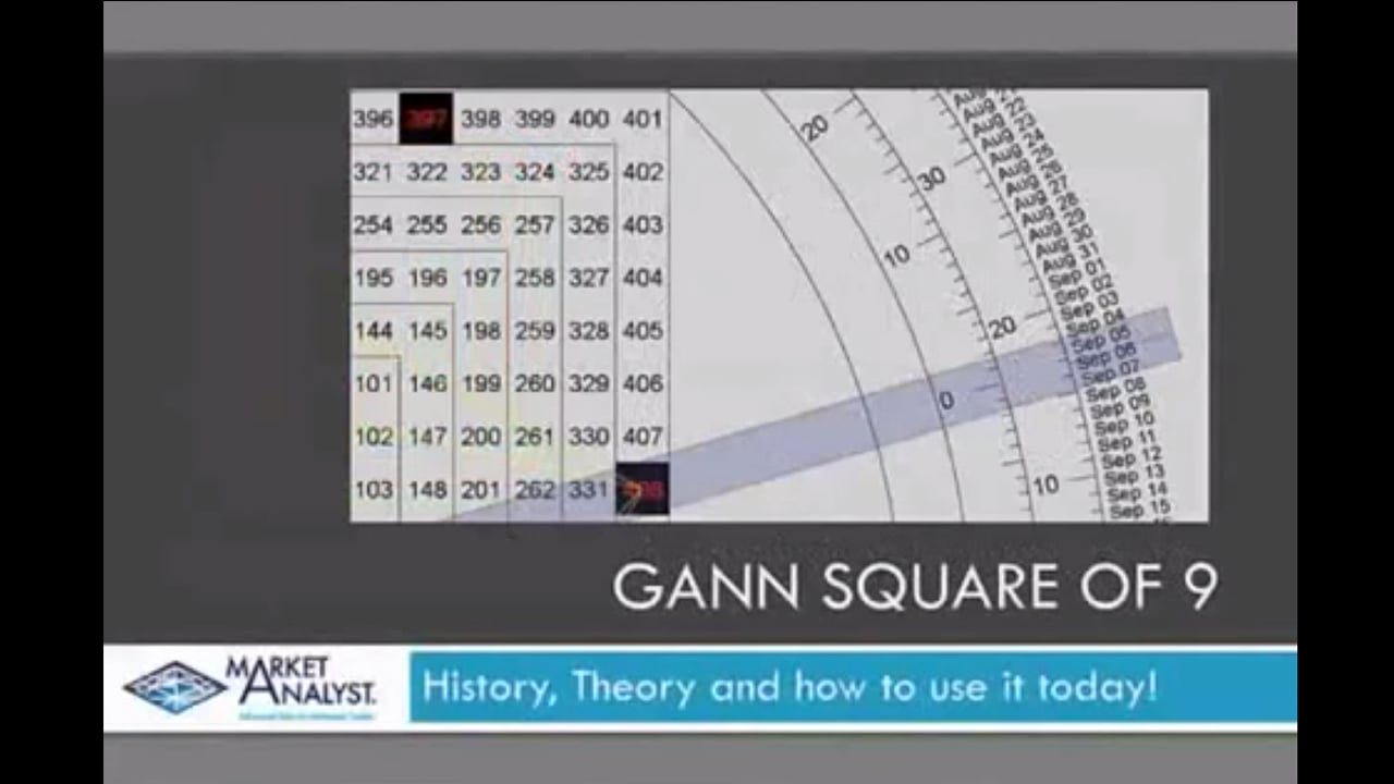 Square of 9 – Theory History and how to use it today
