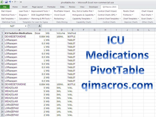 ICU Medications PivotTable Example