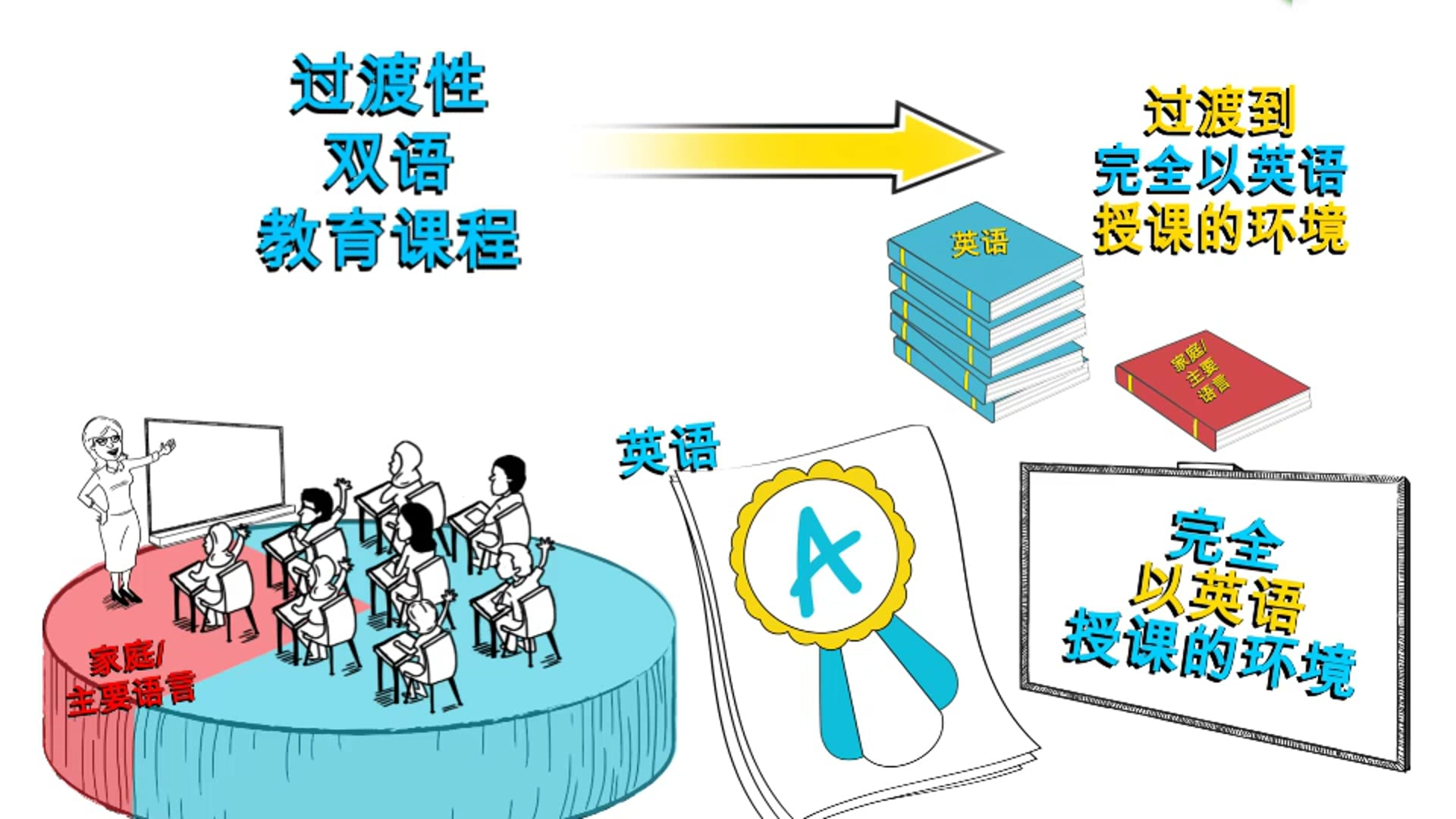 Simplified Chinese Parent Orientation Video