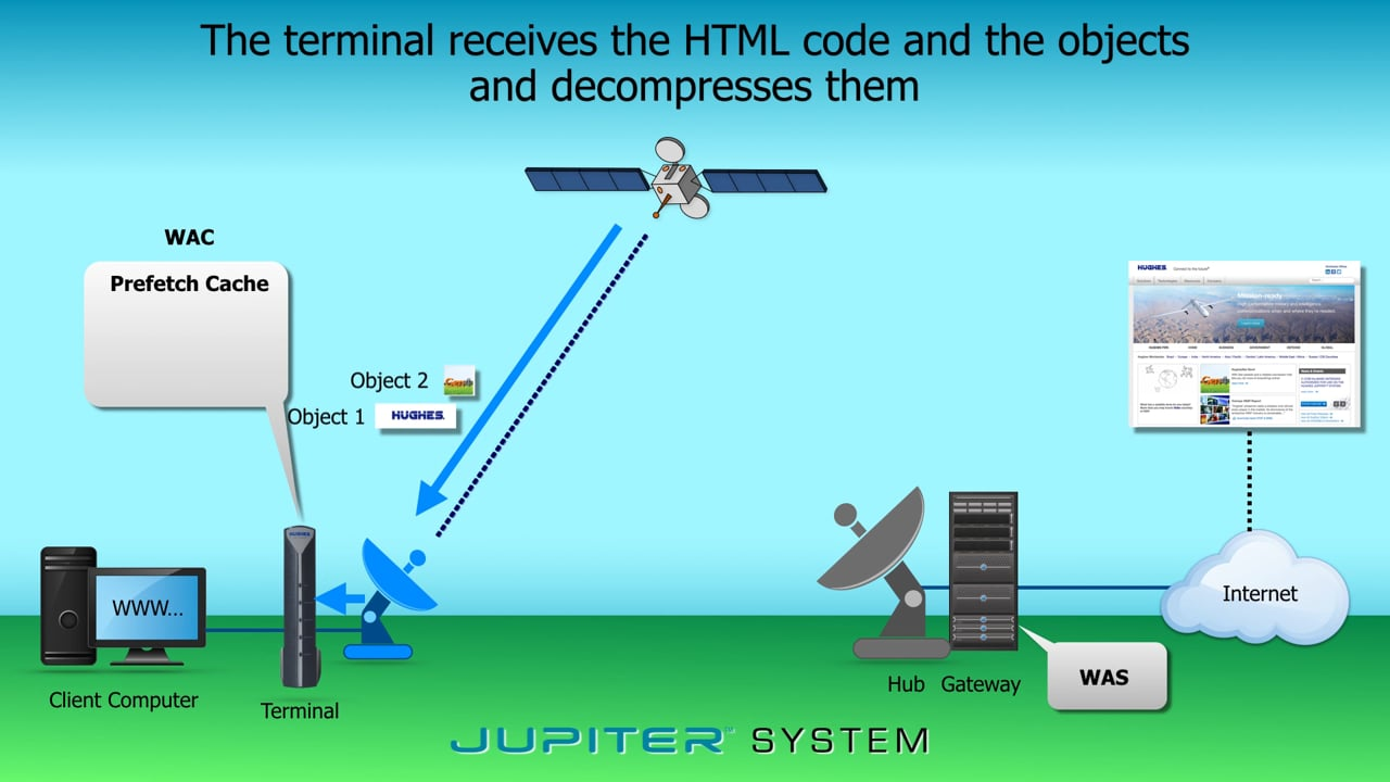 Hughes JUPITER Web acceleration system