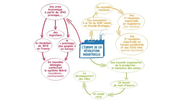 L'Europe de la révolution industrielle