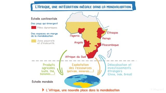 Le continent africain dans la mondialisation