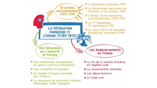 La Révolution française et l'Empire, 1789-1815